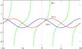 Trigonometrija-graf.png