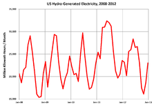 Hydroelectric power in the united states wikipedia monthly hydroelectric power generation in the us 2008 2012 hydroelectric power varies with seasonal stream flows sciox Image collections