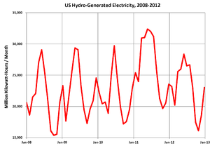 Hydroelectric power in the United States - Monthly hydroelectric power generation in the US, 2008-2012. Hydroelectric power varies with seasonal stream flows.