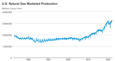 Natural Gas Production Cost In Us