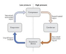 Direct Exchange Geothermal Heat Pump Wikipedia
