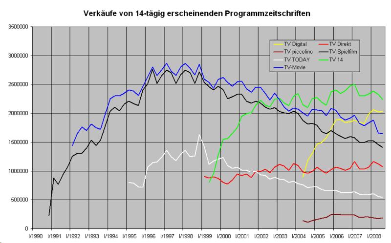 Verk%C3%A4ufe 14-t%C3%A4gige Programmzeitschriften.png