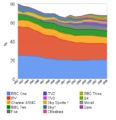 Viewing share 1992 - 2009 of uk channels above 1 percent area aggregation.png