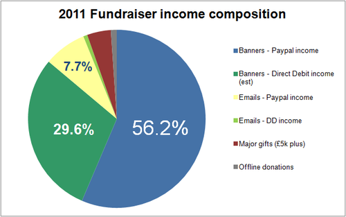 WMUK 2011 Fundraiser income composition.png