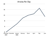 Articles per day
