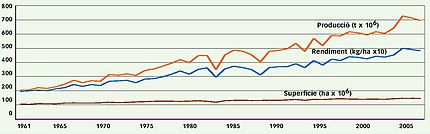 World maize production and profitability (1960-2005).jpg