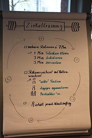 Deutsch: es wird das Beispiel eines Zirkeltrai...