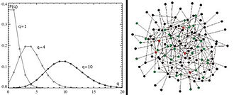 Project networks - Figure 2.a Distribution of accidental process under Poisson's law and an approximate graphic representation of a network for q=4