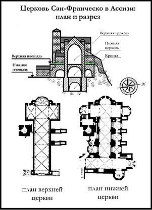 Сан-Франческо в Ассизи. План и
