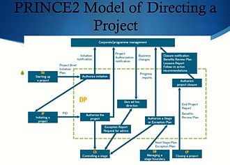 Project initiation documentation wikipedia for Prince2 terms of reference template