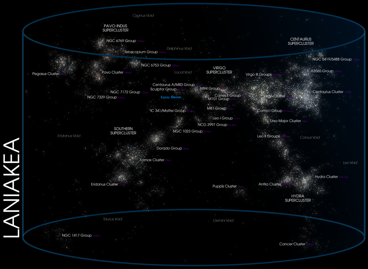 Laniakea Supercluster
