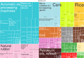 2014 Thailand Products Export Treemap.png