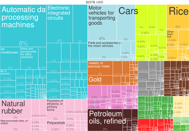 2014 Thailand Products Export Treemap