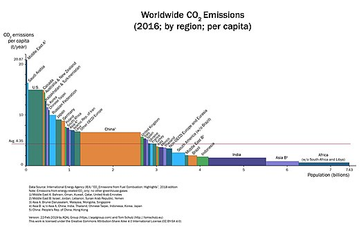 """Worldwide Co2 emissions"" variwide chart"