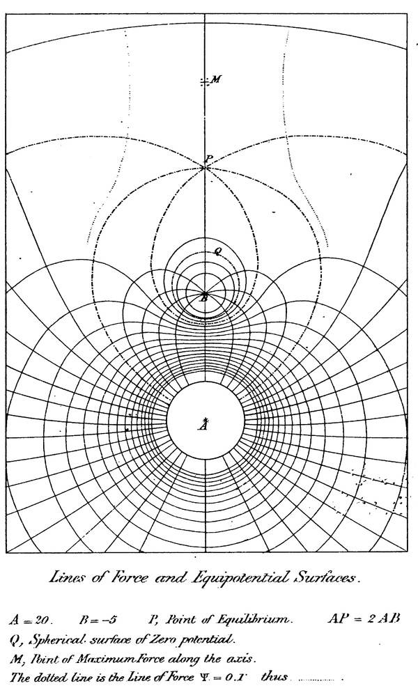 a treatise on electricity and magnetism  part i  chapter vii