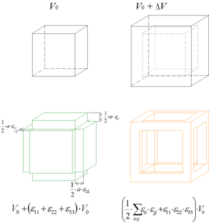Infinitesimal strain theory - Image: Approximation volume deformation