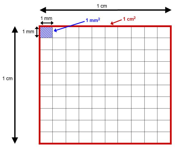 Datei:Area conversion - square mm in a square cm.png
