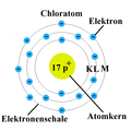 Atommodell Bohr.png