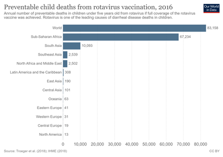 Preventable child deaths from rotavirus vaccination, 2016. Annual number of preventable deaths in children under five years old from rotavirus if full coverage of the rotavirus vaccine was achieved.[121]
