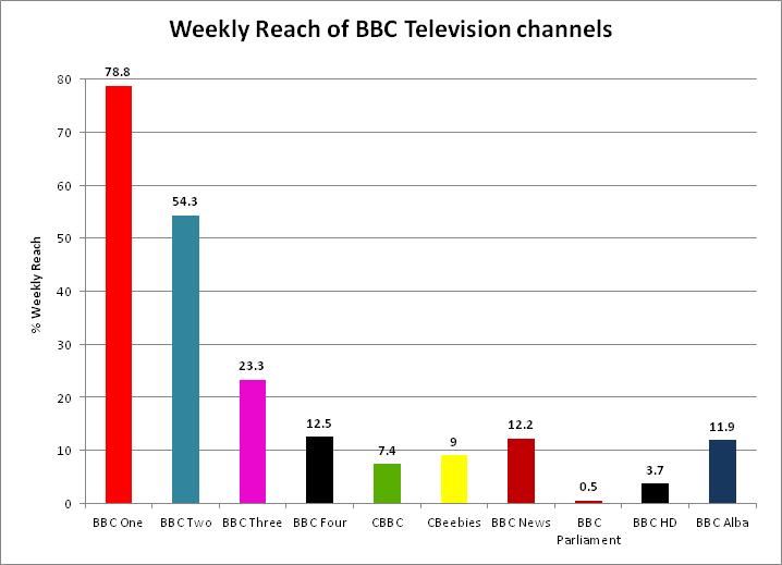 BBC Television weekly reach 2011-12
