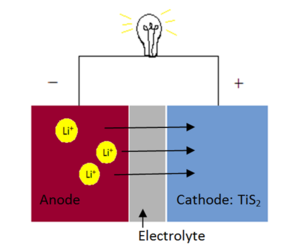 Titanium disulfide - A battery is shown using titanium disulfide as a cathode. Lithium ions intercalate and deintercalate the layered titanium disulfide cathode as the battery is charged and discharged.