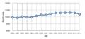 Bevölkerungsentwicklung-Rute-2000-2014.png