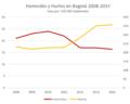 Bogota Homicidios vs Hurtos 2008-2014.PNG