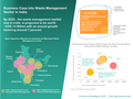 Business case into Waste Management in India.png