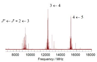 Rotational spectroscopy Spectroscopy of quantized rotational states of gases
