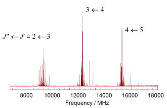 Rotational spectroscopy - Image: CF3I spectrum 2