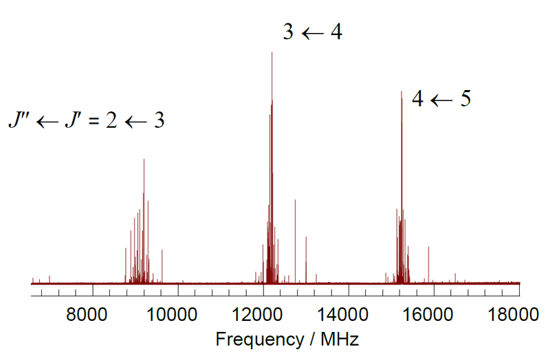 Part of the rotational spectrum of trifluoroiodomethane, CF 3I. Each rotational transition is labeled with the quantum numbers, J, of the final and initial states, and is extensively split by the effects of nuclear quadrupole coupling with the I nucleus. CF3I spectrum2.png