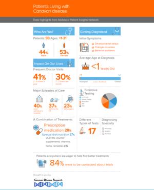 Canavan disease infographic