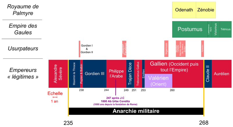 Chronologie anarchie militaire.png