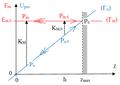 Chute libre avec vitesse initiale vers le haut - diagramme d'énergies potentielle et mécanique.png
