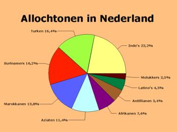 Immigratie In Nederland Wikipedia