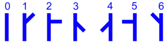 """Prussian semaphore system - groundposition of arms to display """"0–6"""""""
