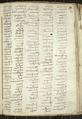 Codex trivulzianus Image 96.png