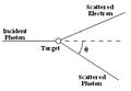 Compton scattering diagram.png