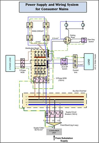 House Electrical Wiring on Electrical Wiring In The United Kingdom   Wikipedia  The Free