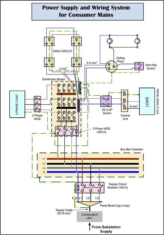 house mains wiring diagram house image wiring diagram house wiring regulations the wiring diagram on house mains wiring diagram