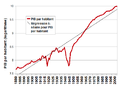 Croissance pib habitant france.png