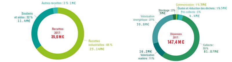 File:Dépense et budget pour la ville de Lyon en matière de gestion des déchets.pdf