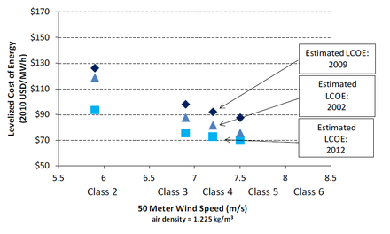 Estimated cost per MWh for wind power in Denmark Danish wind power LCOE vs wind speed in 2012.png