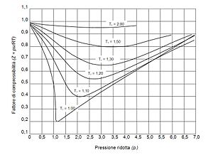Compressibility factor - Generalized compressibility factor diagram.