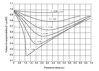 Compressibility factor - Generalized compressibility factor diagram.