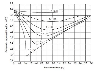 compressibility factor graph. generalized compressibility factor graphs for pure gases[edit] graph wikipedia