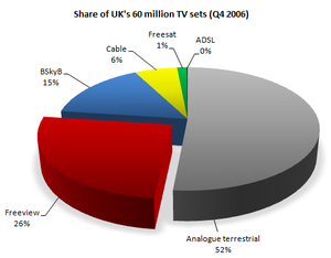 English: UK digital penetration, Q4, 2006, all...
