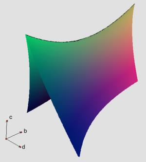Discriminant - Image: Discriminant of cubic polynomials
