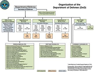 United States Secretary of Defense - Department of Defense organizational chart (December 2013)