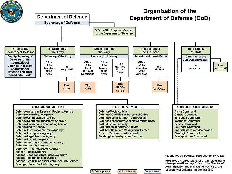DoD Organization December 2013.jpg